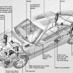 ส่วนประกอบของรถยนต์ ส่วนประกอบจากชิ้นส่วนอะไหล่รถยนต์ มีซับซ้อนมากมายดังนี้ title=