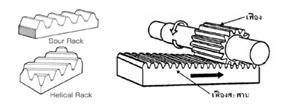 เฟือง อุปกรณ์เครื่องกลวิเศษ ที่ช่วยลดการทำงาน ช่วยผ่อนแรง ทำให้เกิดการทำงานเชิงกล